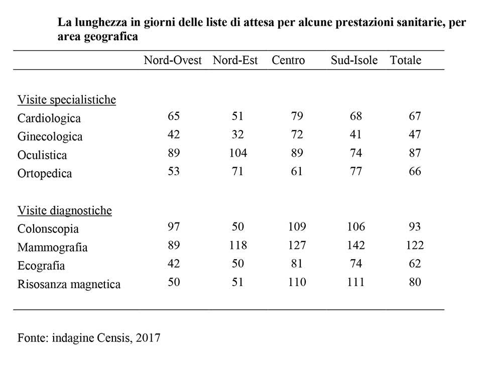 liste_attesa_2017_tabella_censis